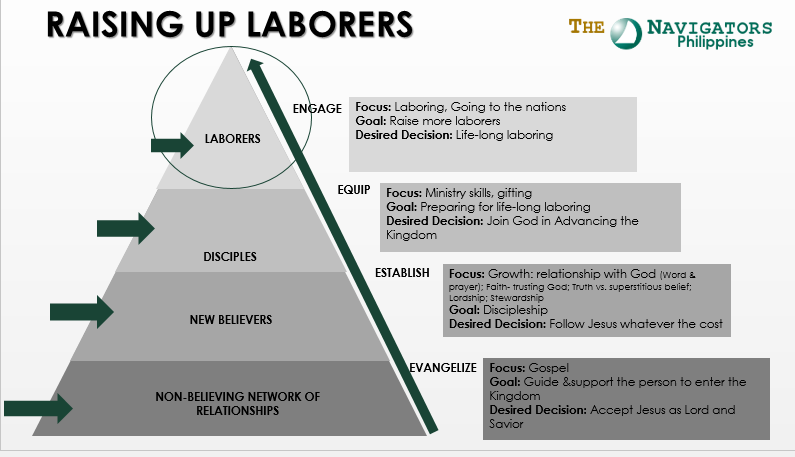 Raising Up of Laborers